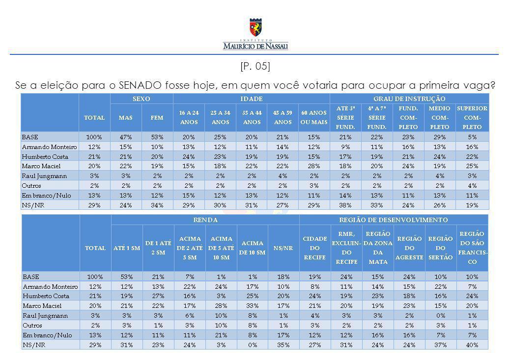 [P. 05] Se a eleição para o SENADO fosse hoje, em quem você votaria para ocupar a primeira vaga